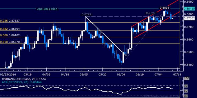 NZD/USD Technical Analysis: Key Channel Support Broken