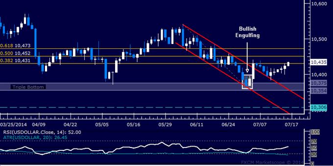 US Dollar technische Analyse: Vorsichtige Erholung setzt sich fort