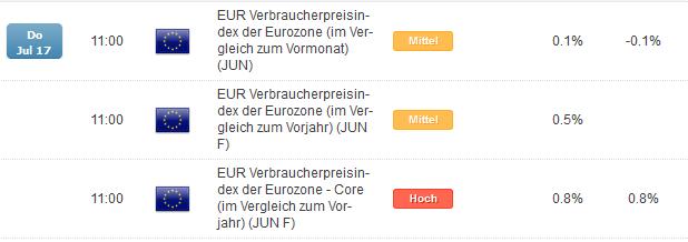 EUR/GBP: Europäische Inflationsdaten im Fokus