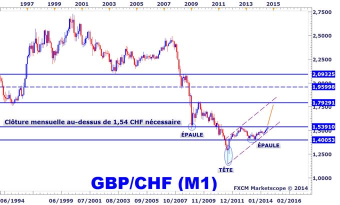 Idée de Trading DailyFX : Il faut absolument surveiller le GBPCHF cet été