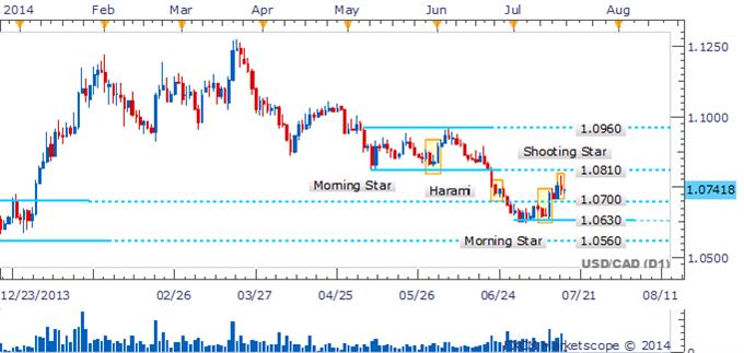 USD/CAD Awaiting Confirmation Of Bearish Signal Near 1.0800