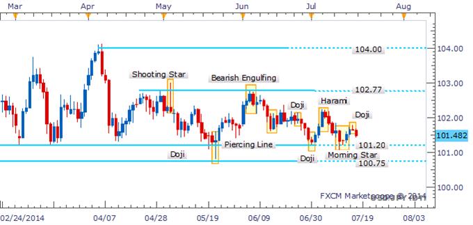 USD/JPY Bulls Lose Appetite As Doji Puts Range-Bottom In Focus