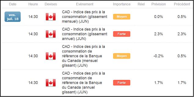 L'USD/CAD devrait se replier en cas d'accélération de l'inflation au Canada