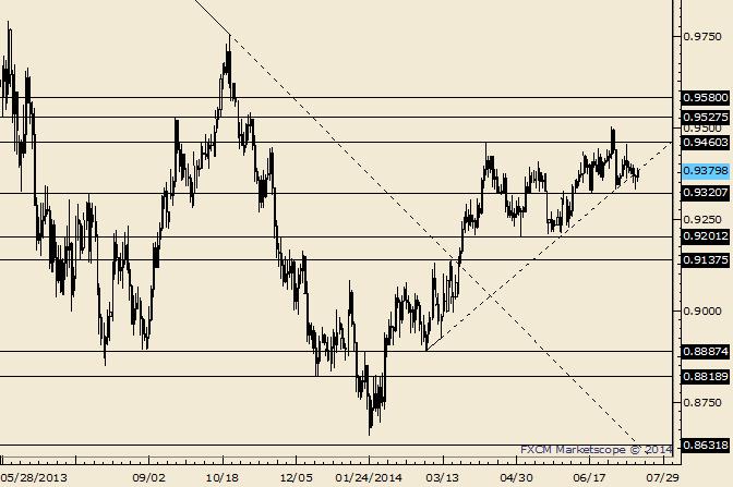 AUD/USD is Pressured Below .9460