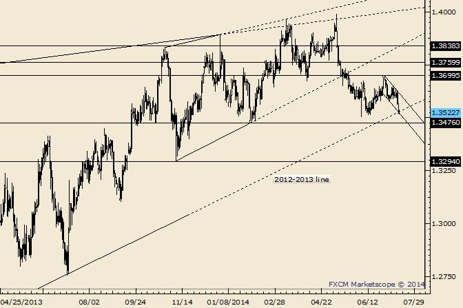 EUR/USD Trades at Major Trendline