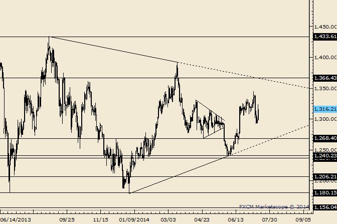 07/11/· Der Goldpreis befindet sich aktuell an einer starken Widerstandszone und konsolidiert die jüngste Aufwärtsbewegung. Stehen die Zeichen nun auf Trendfortsetzu.