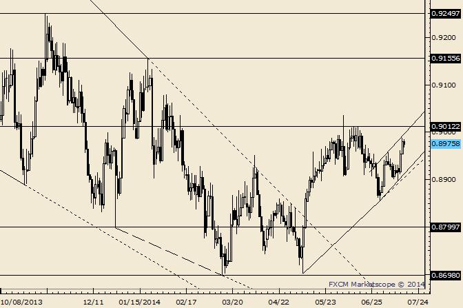 USD/CHF Nearing Important Zone (.9000/12)