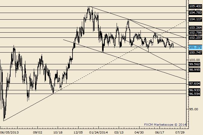 USD/JPY Lower Lows Below 102.26