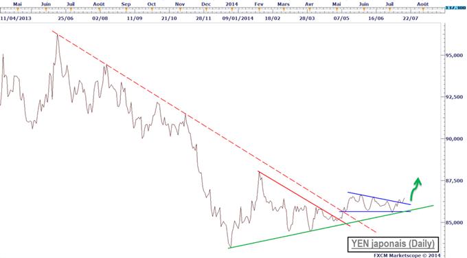 Yen_index.