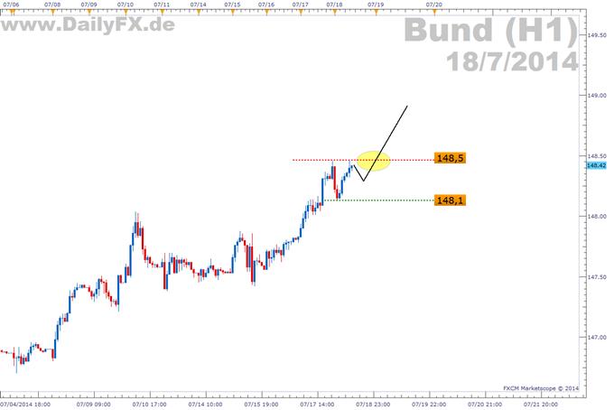 Trading Setup: Bund, James Bund