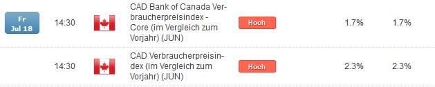 USD/CAD: Überraschung in den Inflationsdaten?