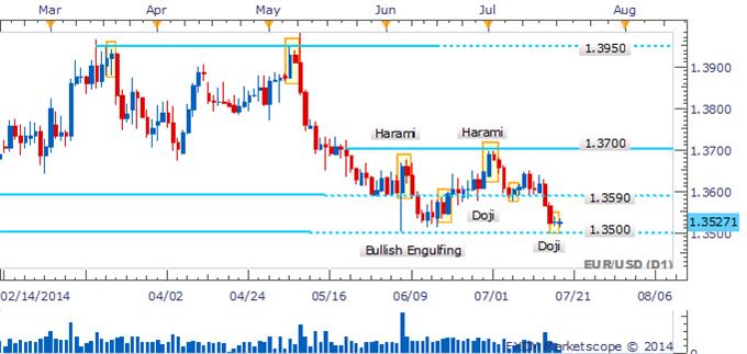 EUR/USD Doji Highlights Hesitation Near Critical 1.3500 Handle