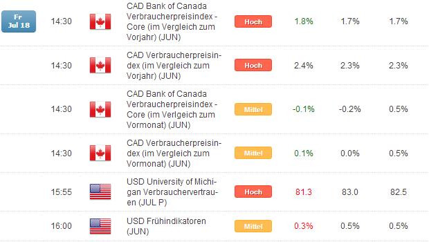 Kurzer Marktüberblick 21.07.2014
