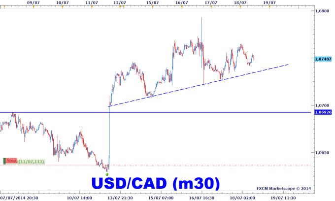 Stratégie de trading sur l'USDCAD