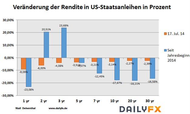 Sicherheitsbedürfnis geweckt: Bund mit Allzeithoch, Rallye der US-Staatsanleihen und Gold