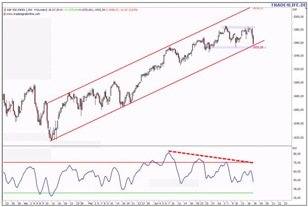 S&P 500 auf Messers Schneide – Doppeltop wird unterhalb 1.950 aktiviert!