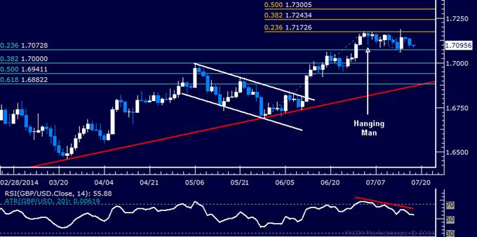 GBP/USD Technical Analysis: Bearish Reversal Risk Remains