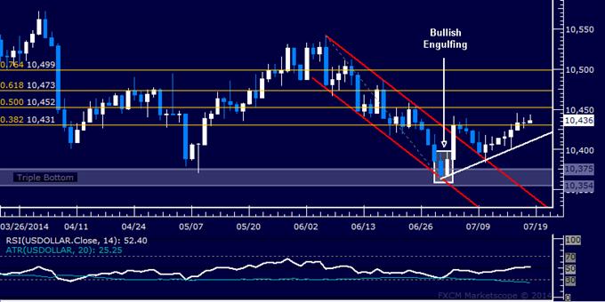 US Dollar Technical Analysis: Slow Upward Drift Continues