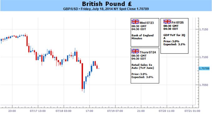 GBP/USD braucht restriktives BoE-Sitzungsprotokoll, positives 2Q BIP für neue Hochs