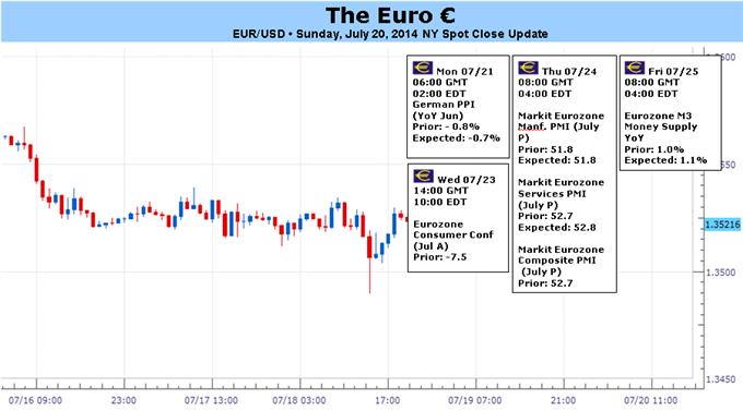 Euro beginnt unter dem Gewicht nachlassender Inflationserwartungen abzurutschen