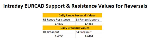 FX Reversals: EURCAD Resistance Update