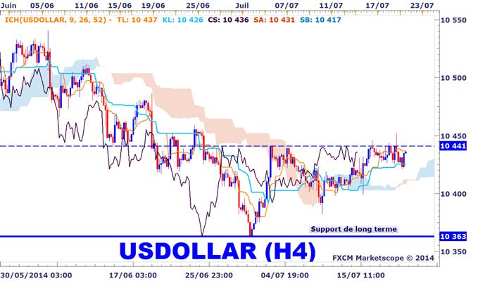 Analyse du dollar avec Ichimoku