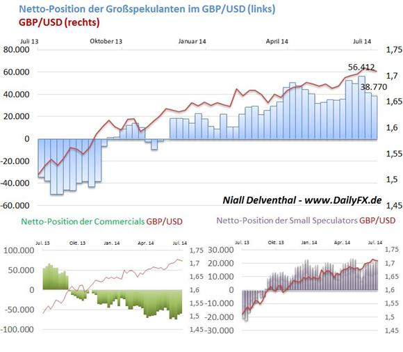 GBP/USD: Optimismus unter Finanzinvestoren leicht rückläufig