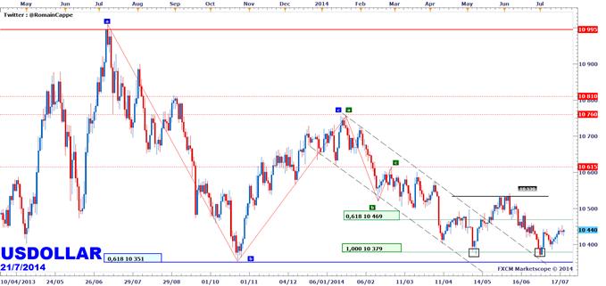 Zap' - La tendance des indices devises en ce début de semaine