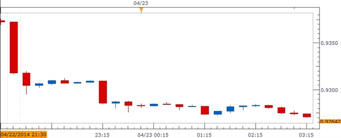 AUD/USD Vulnerable to Weak 2Q CPI Report; Key Support Zones in Focus