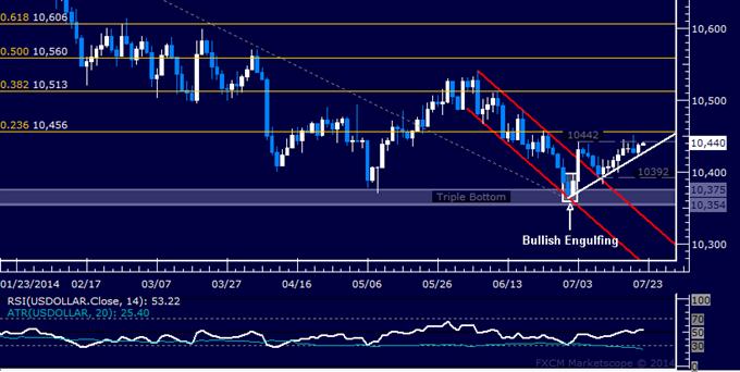 Crude Oil Rebound Stalls, US Dollar Struggling to Build Higher