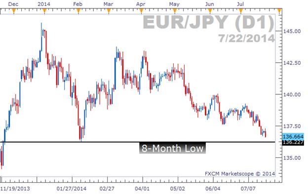 EUR/JPY nähert sich 8-Monatstief, Sentiment begünstigt Shorts
