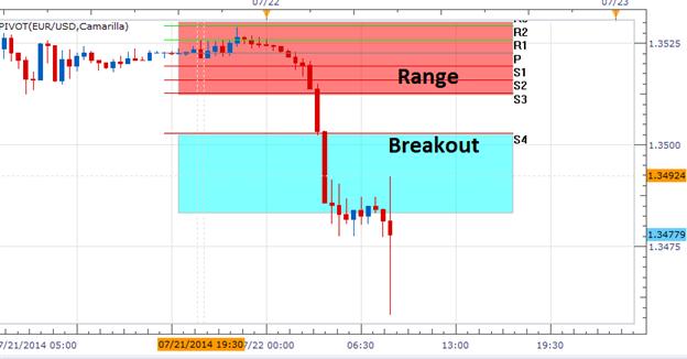 FX Wenden: EUR/USD - Intraday-Breakout