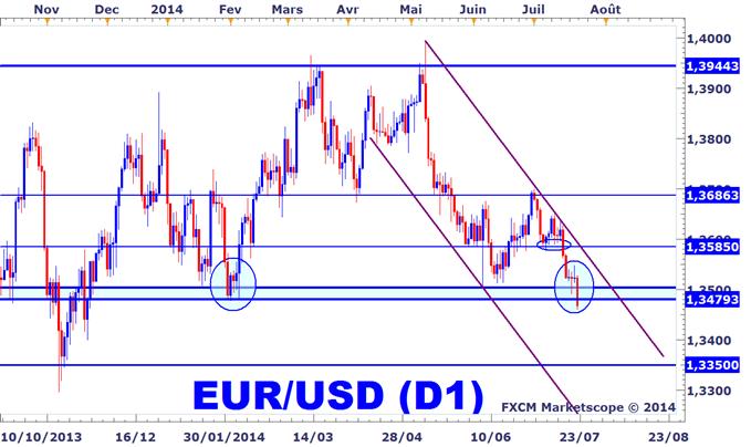 Idée de Trading DailyFX : Stratégie de vente de l'EURUSD suite à l'IPC américain