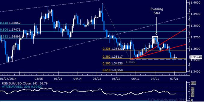 EUR/USD Technical Analysis: Short Position Still in Play