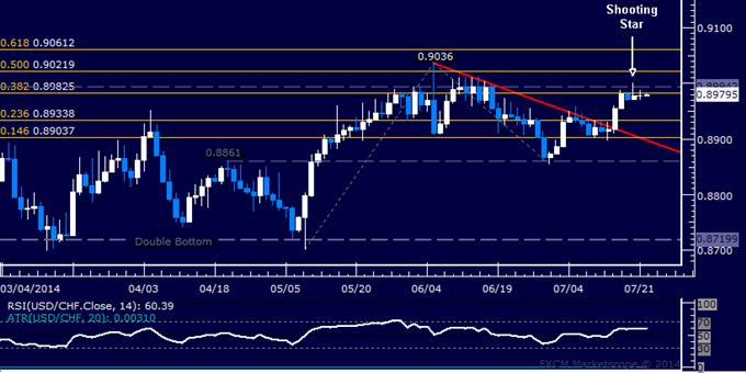 USD/CHF Technical Analysis: Still Flat-Lined Below 0.90