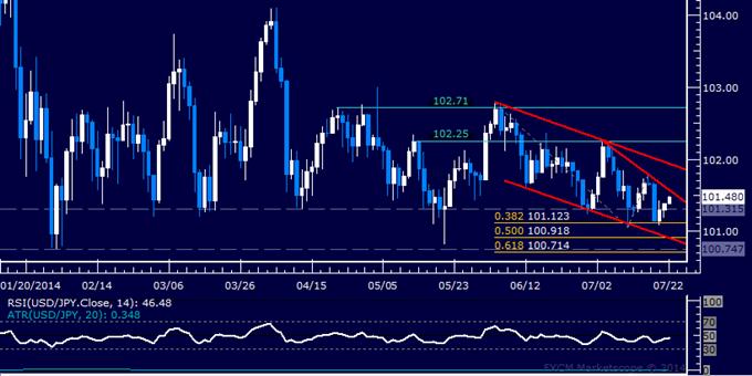 USD/JPY Technical Analysis: Bulls Reclaim Key Chart Barrier