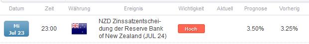 NZD/USD Leitzinsentscheidung der RBNZ