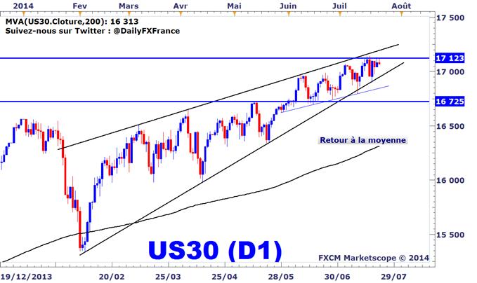 Idée de Trading DailyFX : L'indice Dow Jones se replie sous sa résistance
