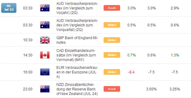 Kurzer Marktüberblick 24.07.2014