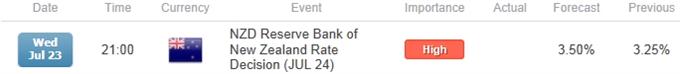 NZD/USD RBNZ