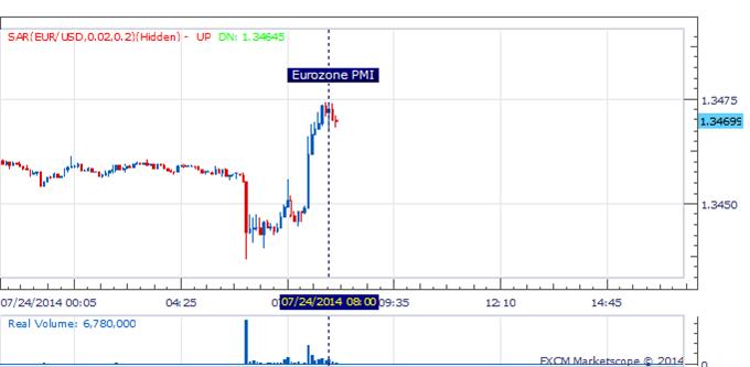 EUR/USD Hits A Session High After Eurozone PMI Surpises