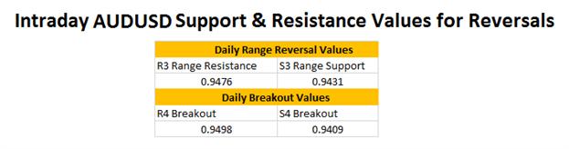 FX Reversals: AUDUSD Support Update