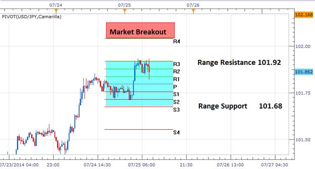 FX Wenden: USD/JPY erreicht Range-Widerstand