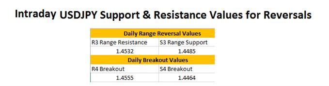 FX Reversals: USDJPY Reaches Range Resistance