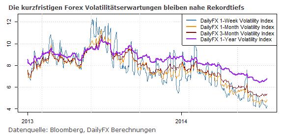 Praller Wirtschaftsdatenkalender, EUR/USD mit Rebound-Potential zurück über 1,35er Marke