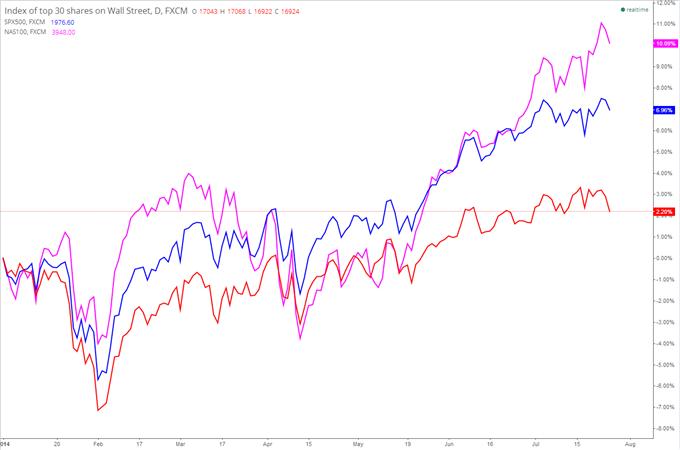 """Wall Street : Vous avez dit """"Short qui peut"""" ?"""