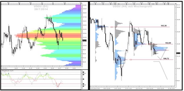 Crude-Oil und Gold - Market-Profile (28.07.2014)