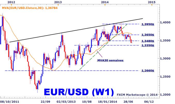 Analyse technique de l'euro-dollar