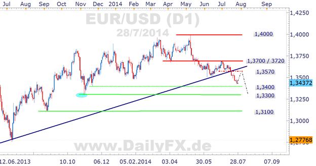 EUR/USD zum Wochenstart gut um 1,3380/3400 unterstützt, Rebounds Richtung 1,3480 denkbar