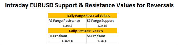 FX Reversals: Mondays EURUSD Reversal Range